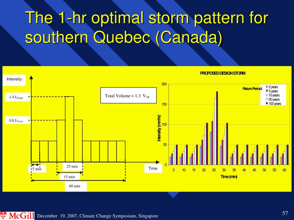 The 1-hr optimal storm pattern for southern Quebec (Canada)
