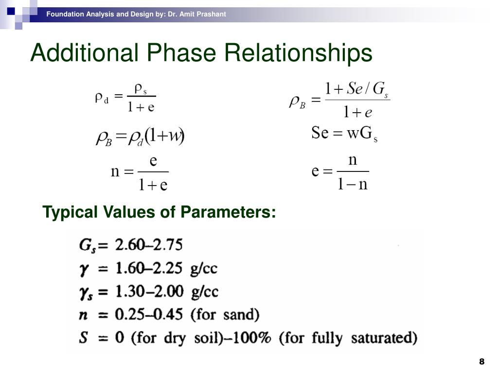 Additional Phase Relationships