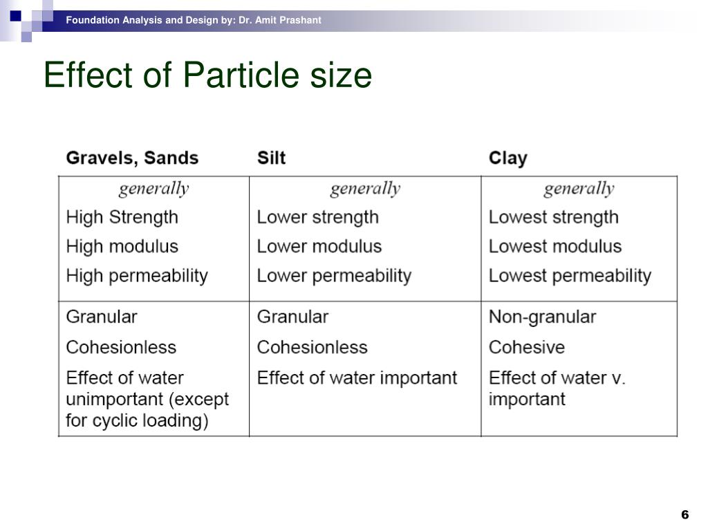 Effect of Particle size
