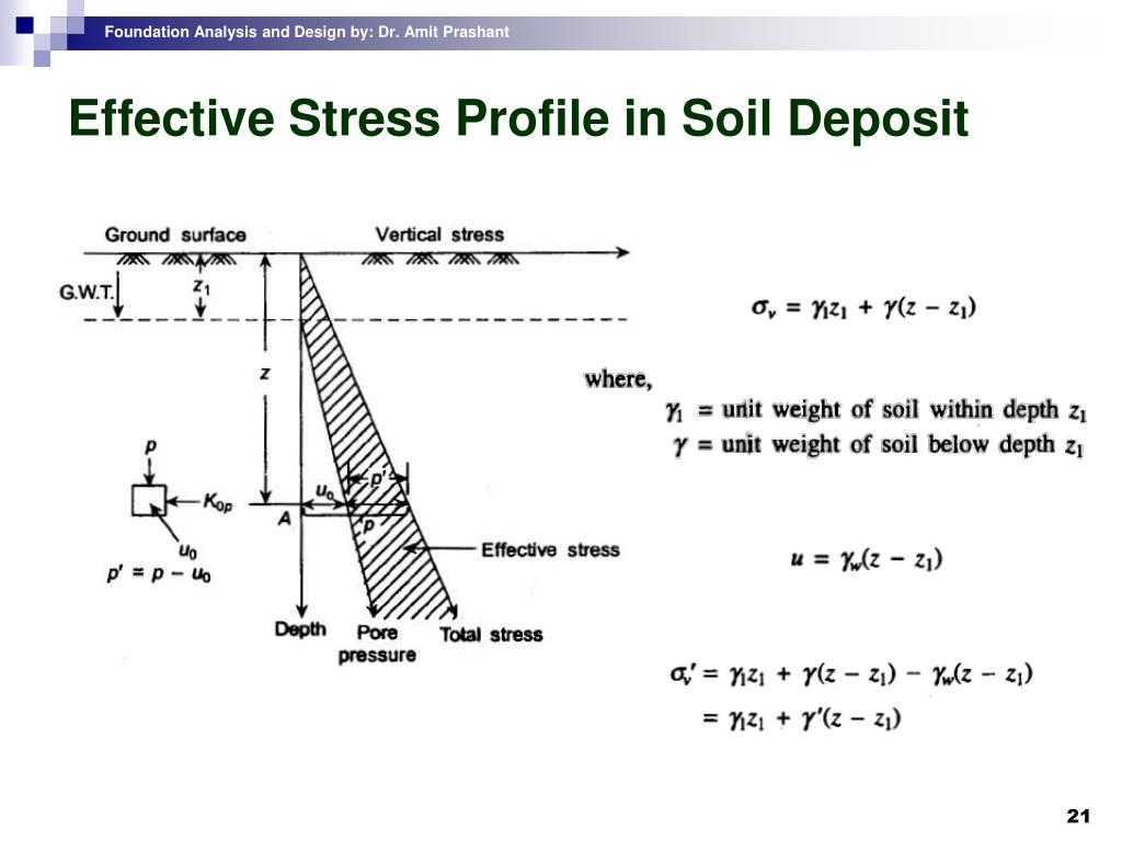 Effective Stress Profile in Soil Deposit
