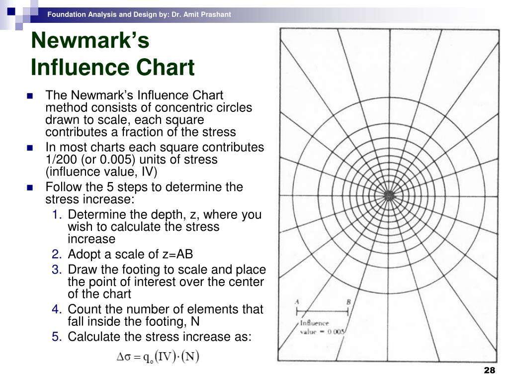 Newmark's Influence Chart