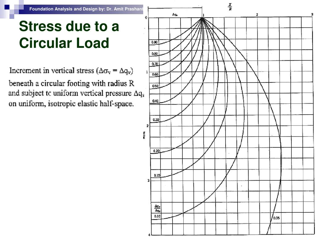 Stress due to a Circular Load