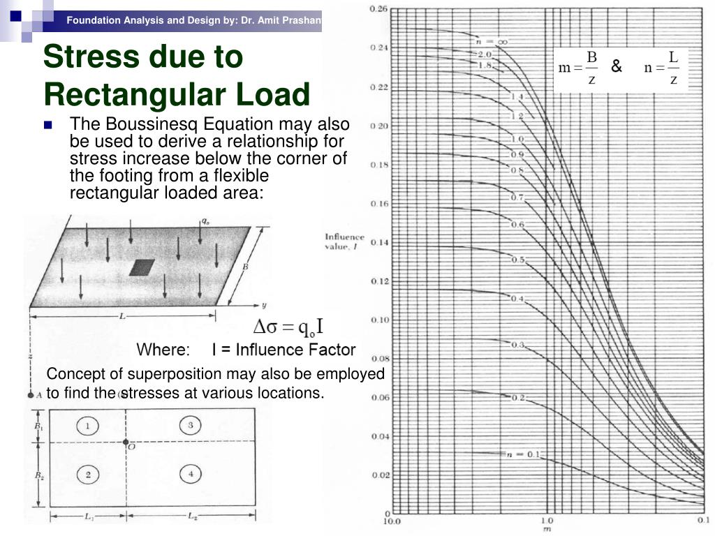 Stress due to Rectangular Load