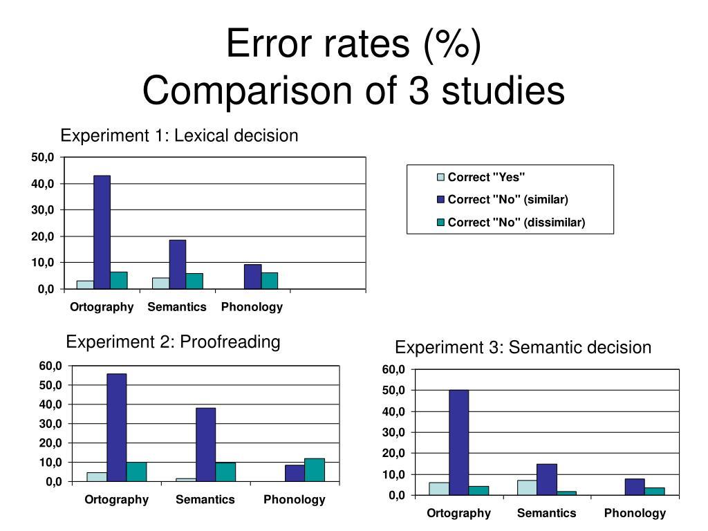Error rates (%)