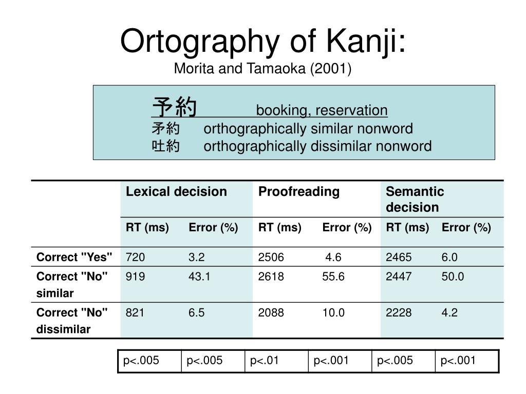 Ortography of Kanji: