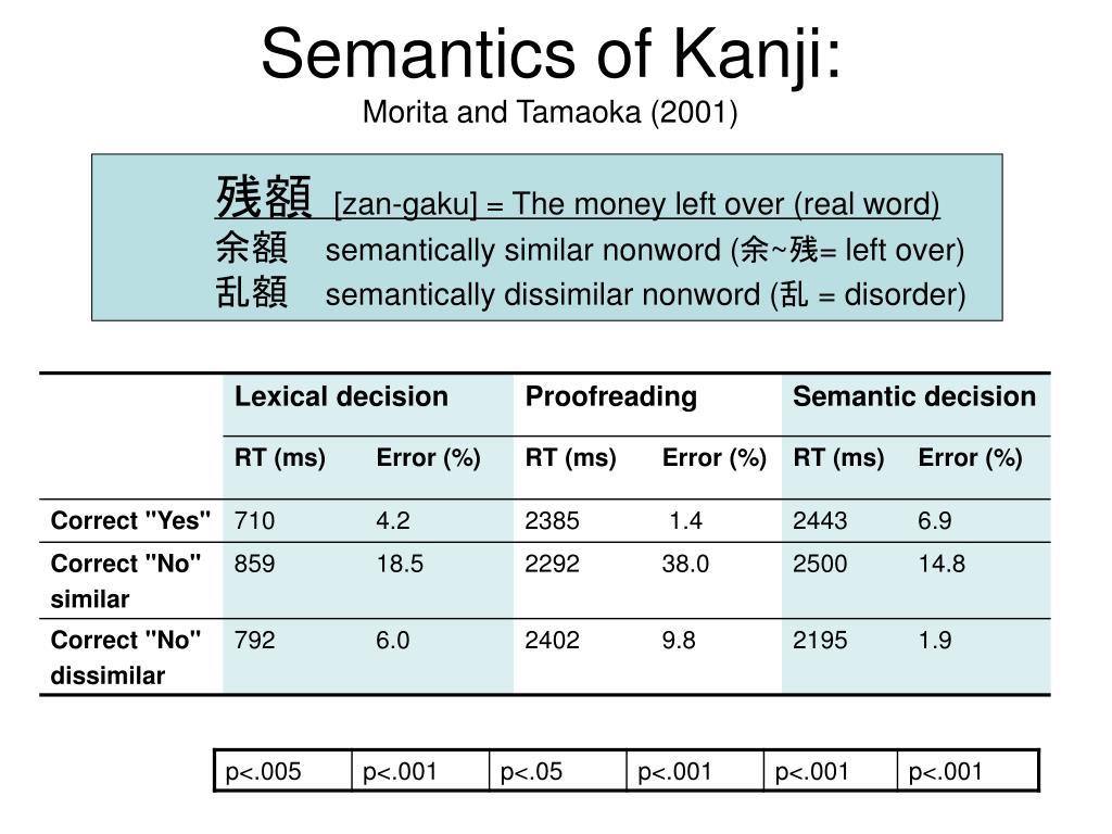 Semantics of Kanji: