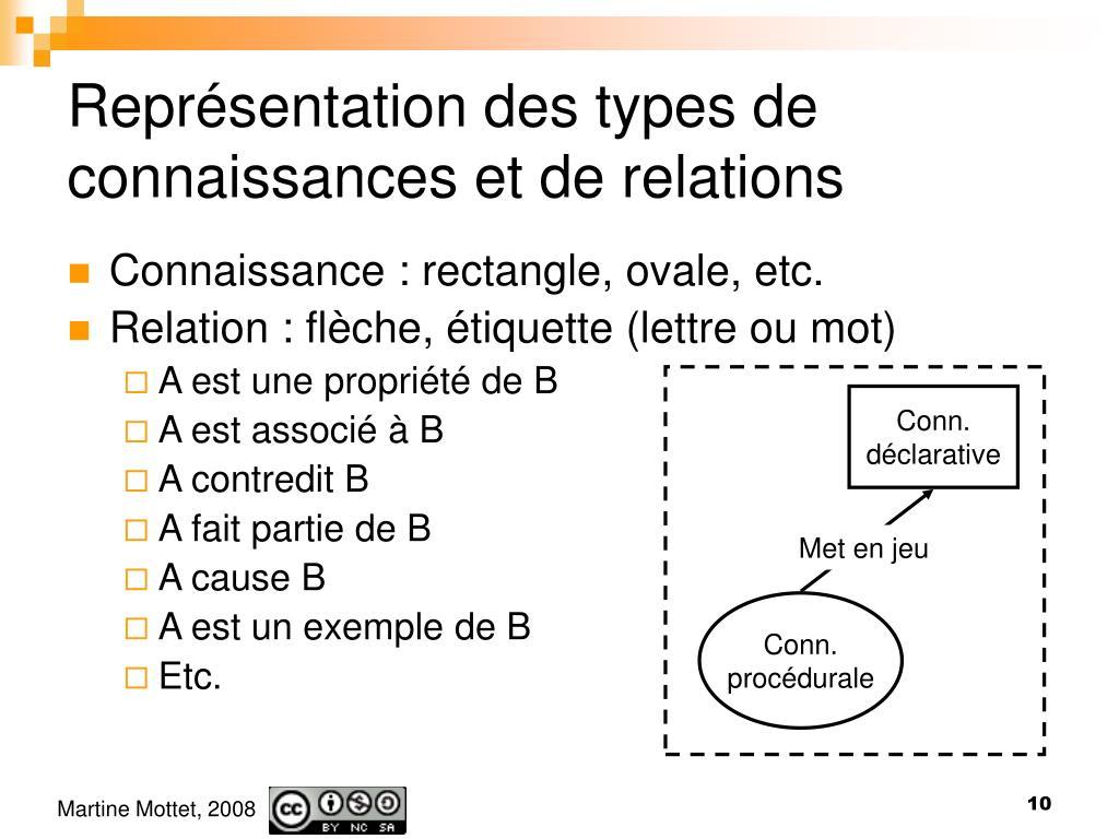 Représentation des types de connaissances et de relations