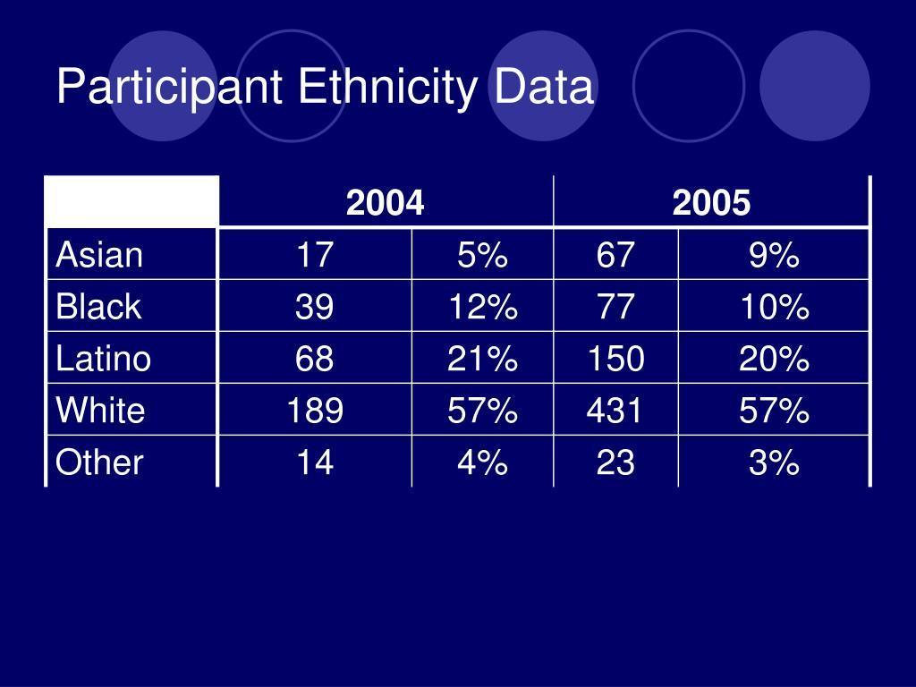 Participant Ethnicity Data