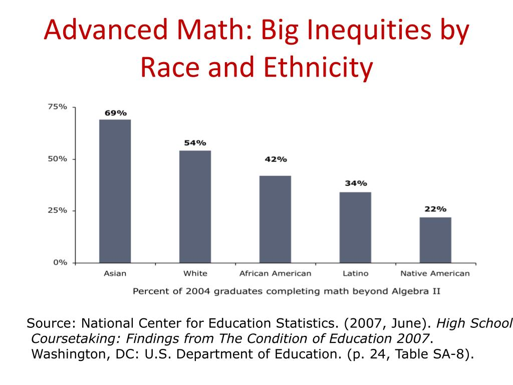 Advanced Math: Big Inequities by Race and Ethnicity