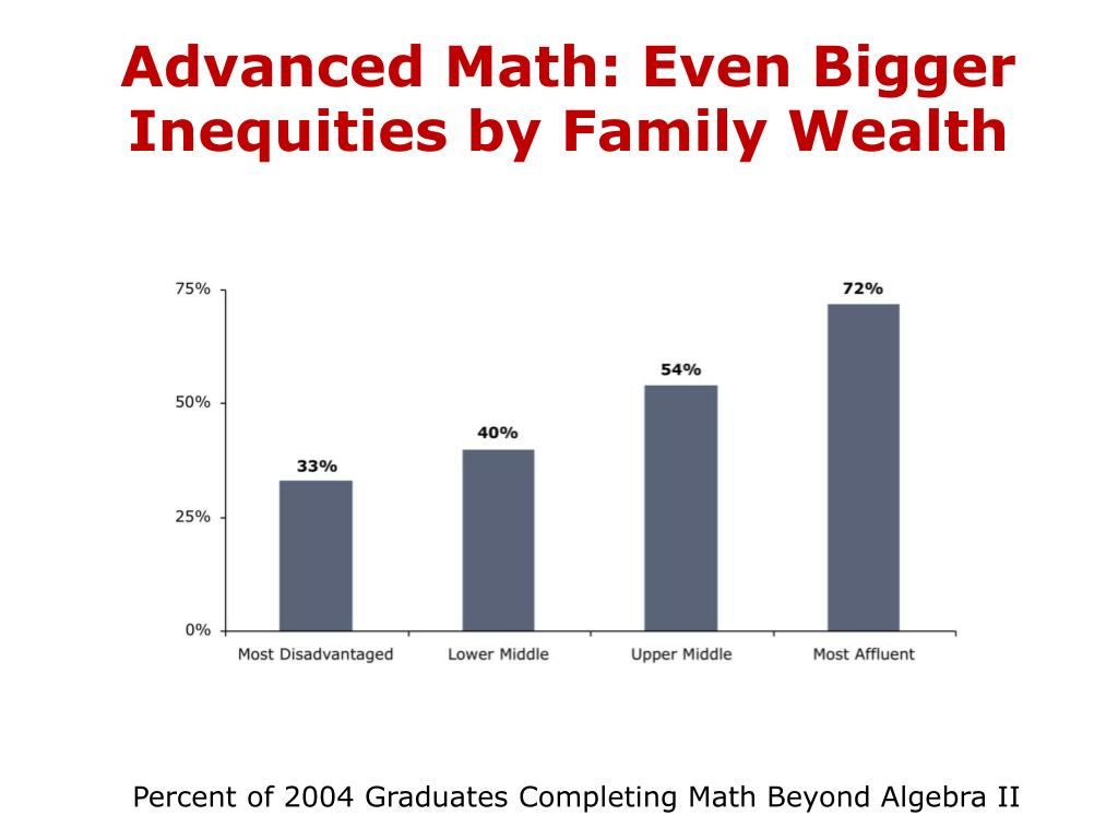 Advanced Math: Even Bigger Inequities by Family Wealth
