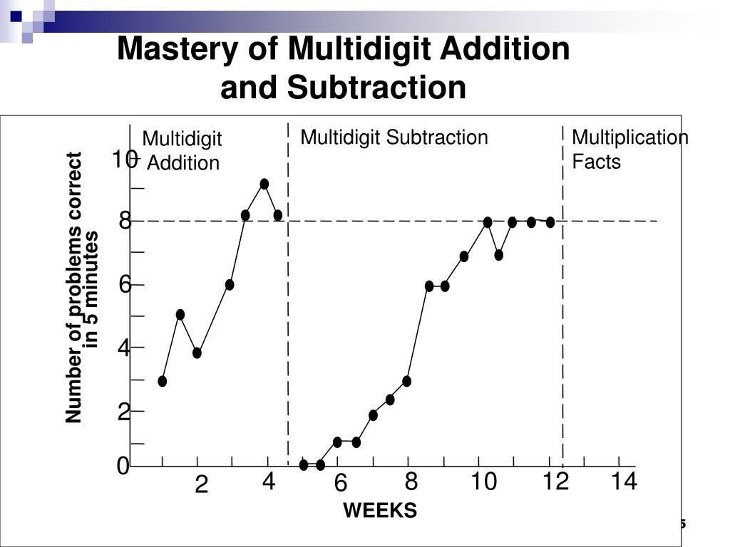 Multidigit Subtraction