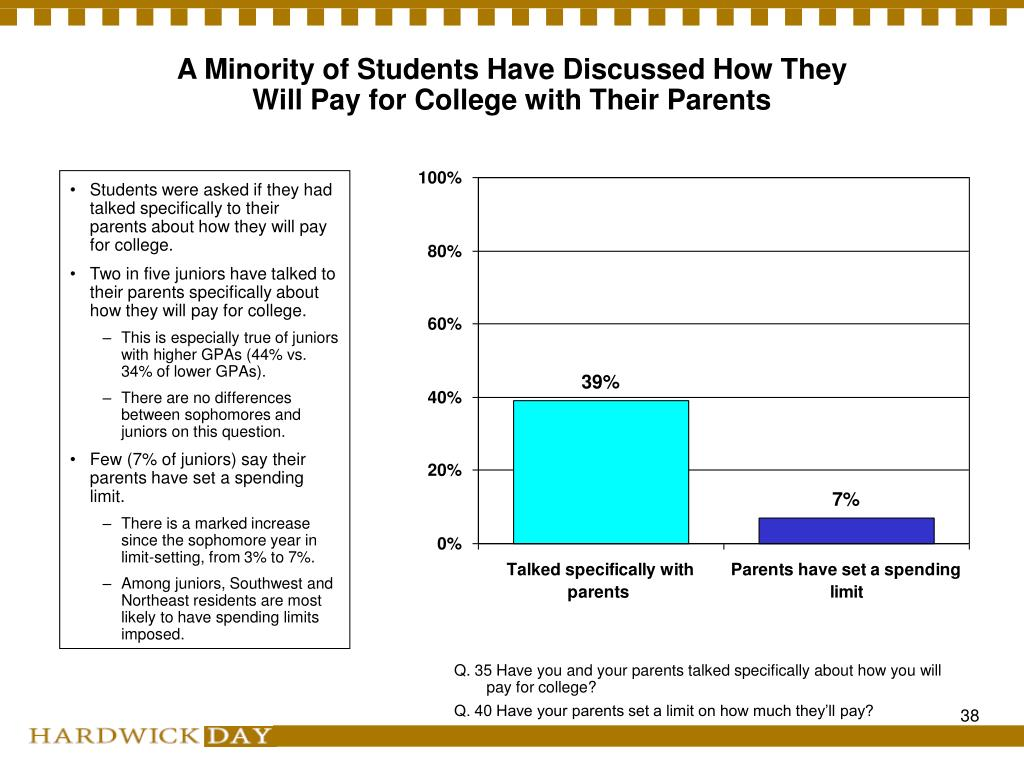 A Minority of Students Have Discussed How They Will Pay for College with Their Parents