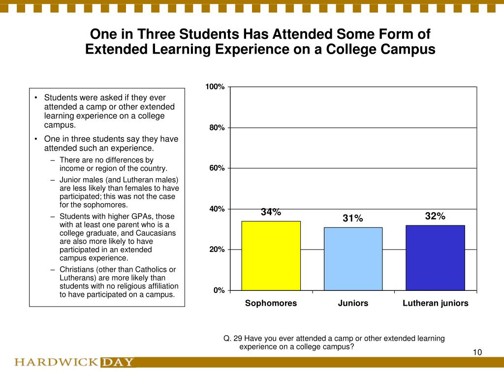 One in Three Students Has Attended Some Form of Extended Learning Experience on a College Campus