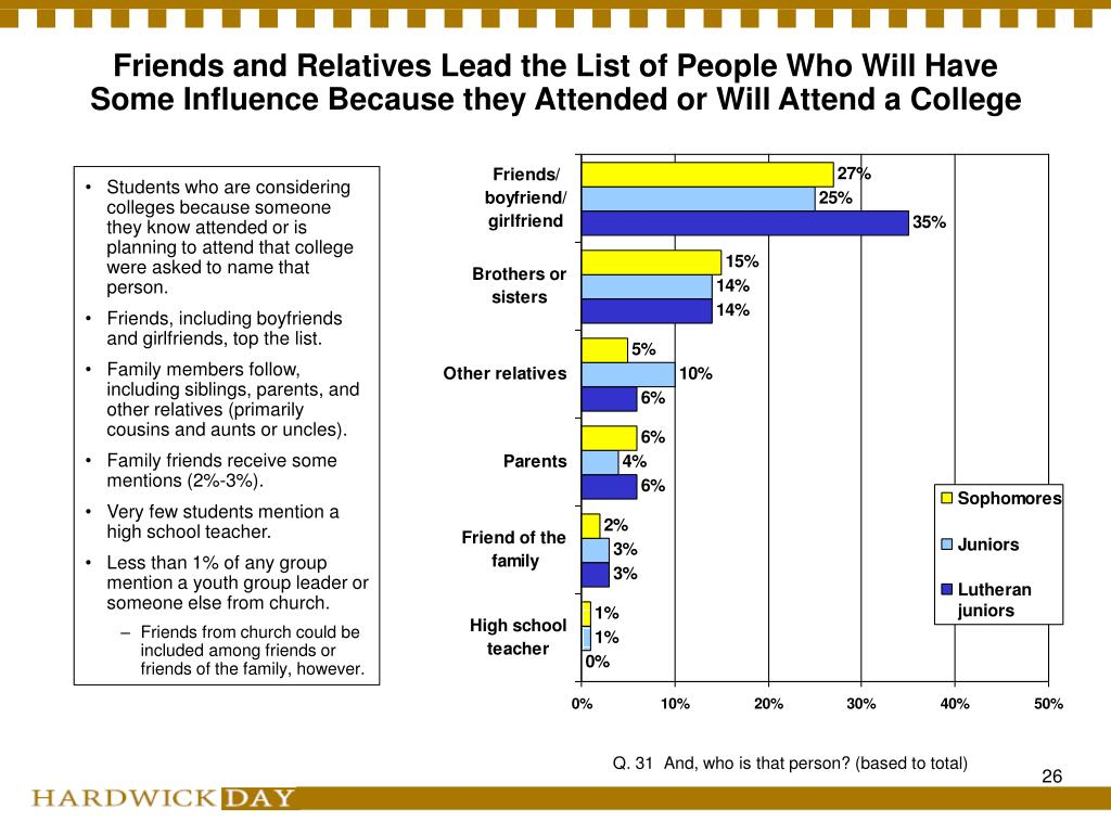 Friends and Relatives Lead the List of People Who Will Have Some Influence Because they Attended or Will Attend a College