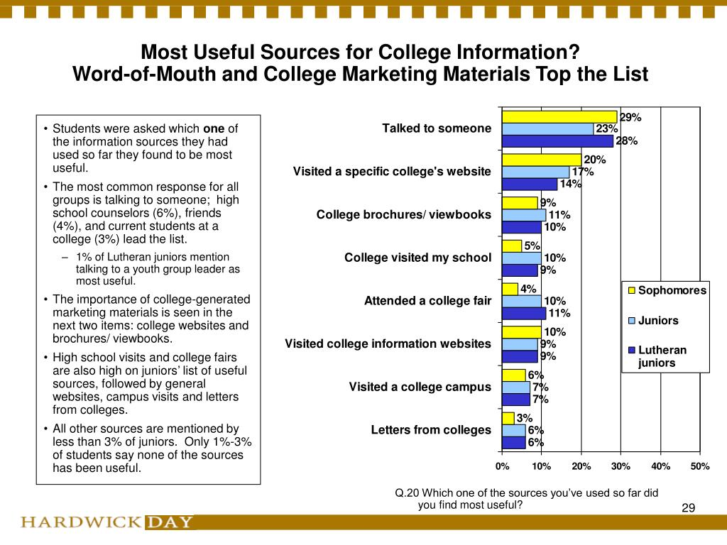 Most Useful Sources for College Information?