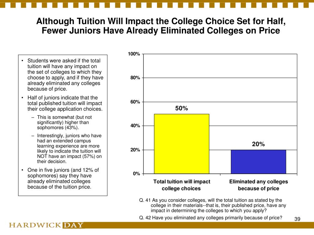 Although Tuition Will Impact the College Choice Set for Half, Fewer Juniors Have Already Eliminated Colleges on Price