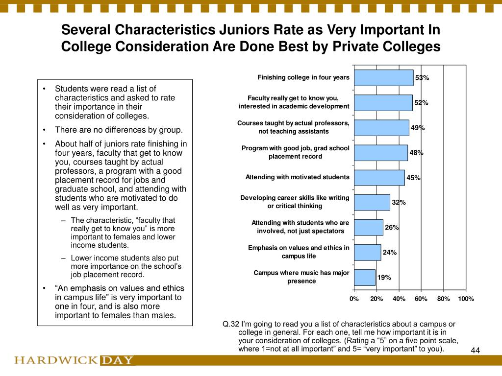 Several Characteristics Juniors Rate as Very Important In College Consideration Are Done Best by Private Colleges