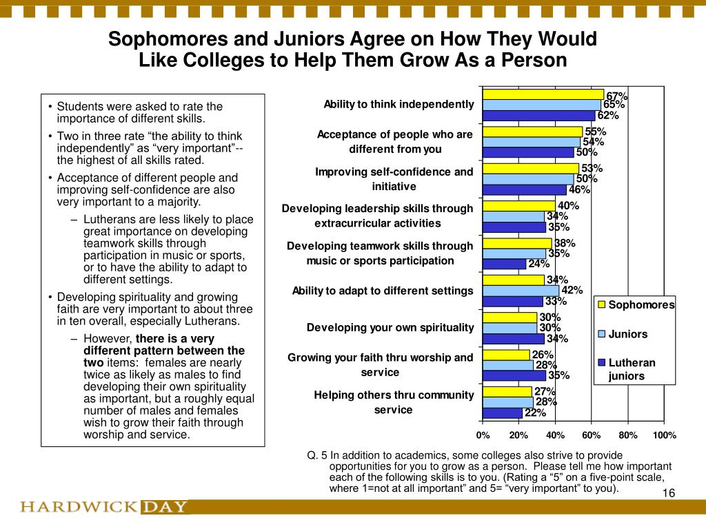 Sophomores and Juniors Agree on How They Would Like Colleges to Help Them Grow As a Person
