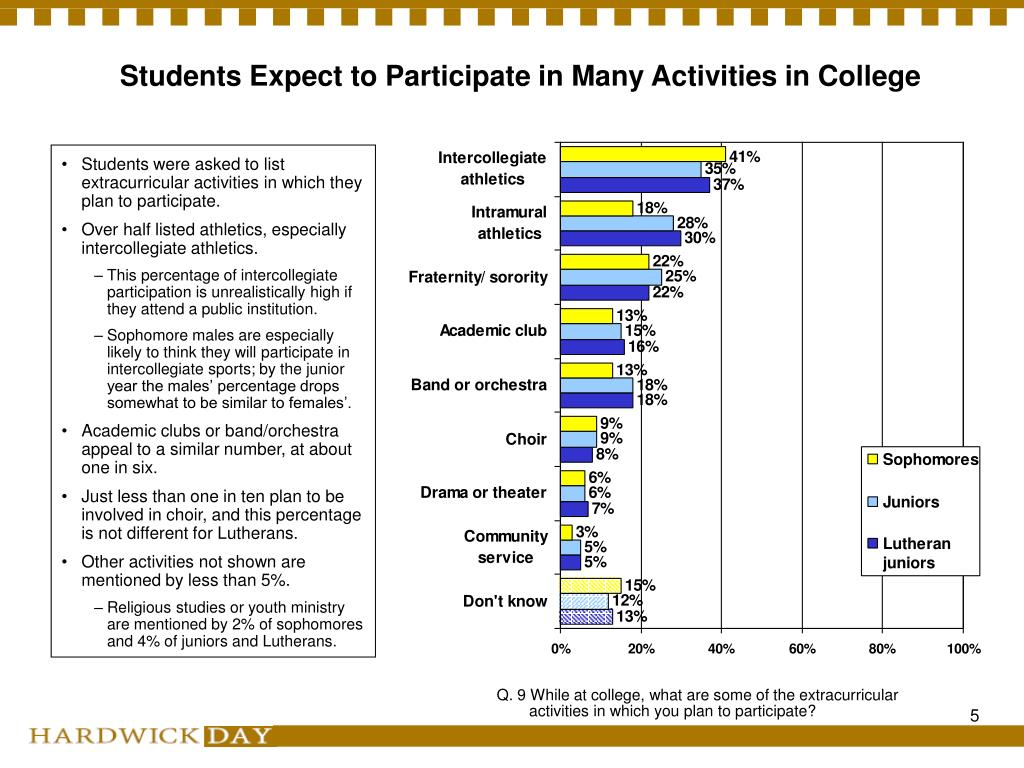 Students Expect to Participate in Many Activities in College