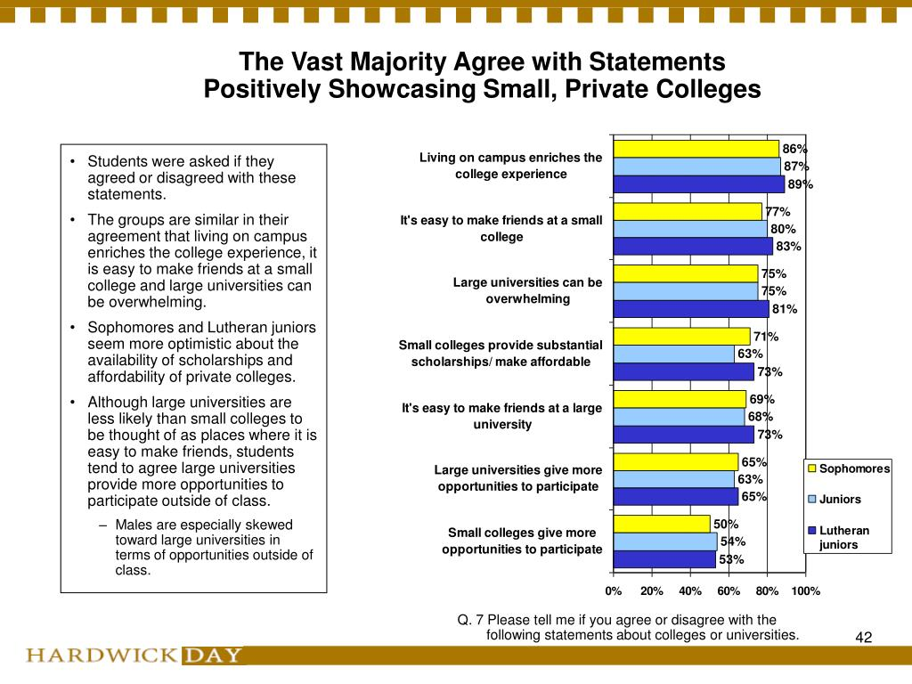 The Vast Majority Agree with Statements Positively Showcasing Small, Private Colleges