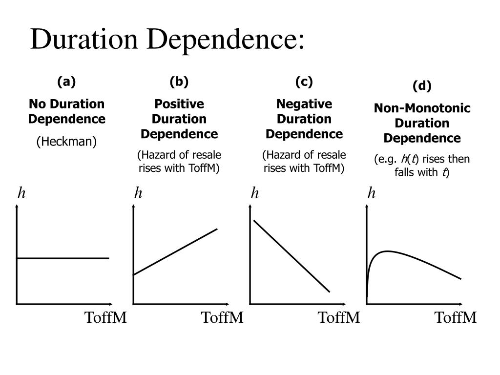 Duration Dependence: