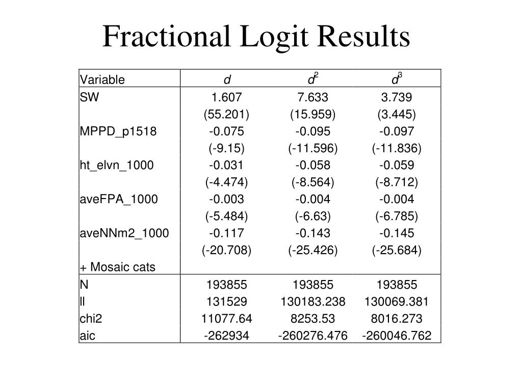 Fractional Logit Results