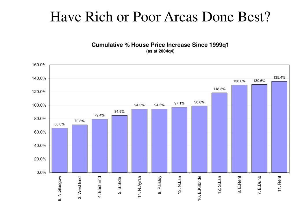 Have Rich or Poor Areas Done Best?