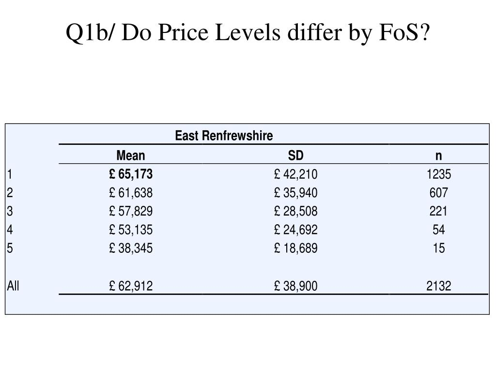 Q1b/ Do Price Levels differ by FoS?