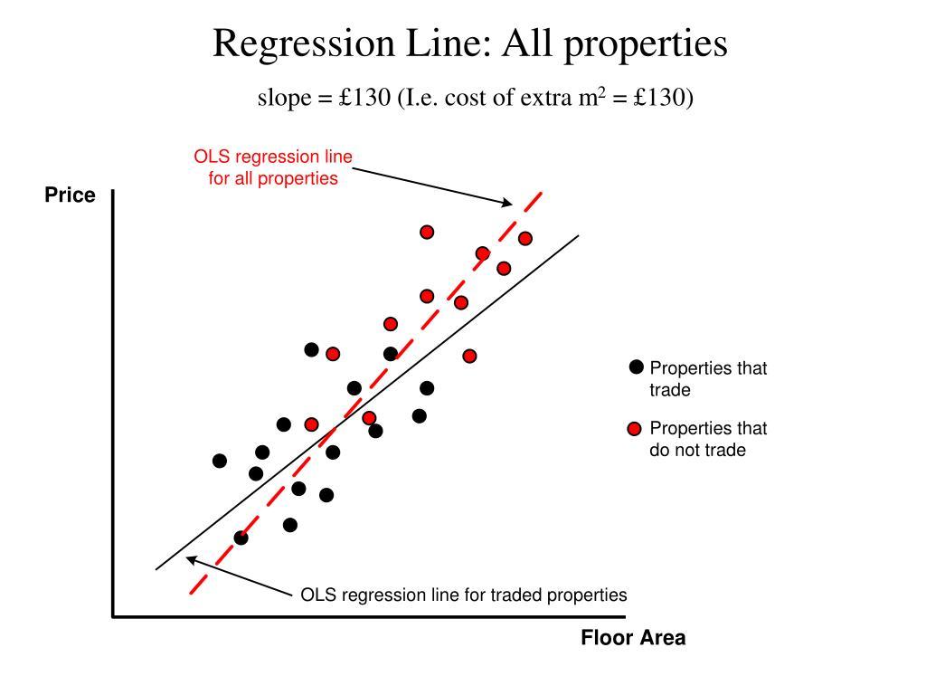 Regression Line: All properties