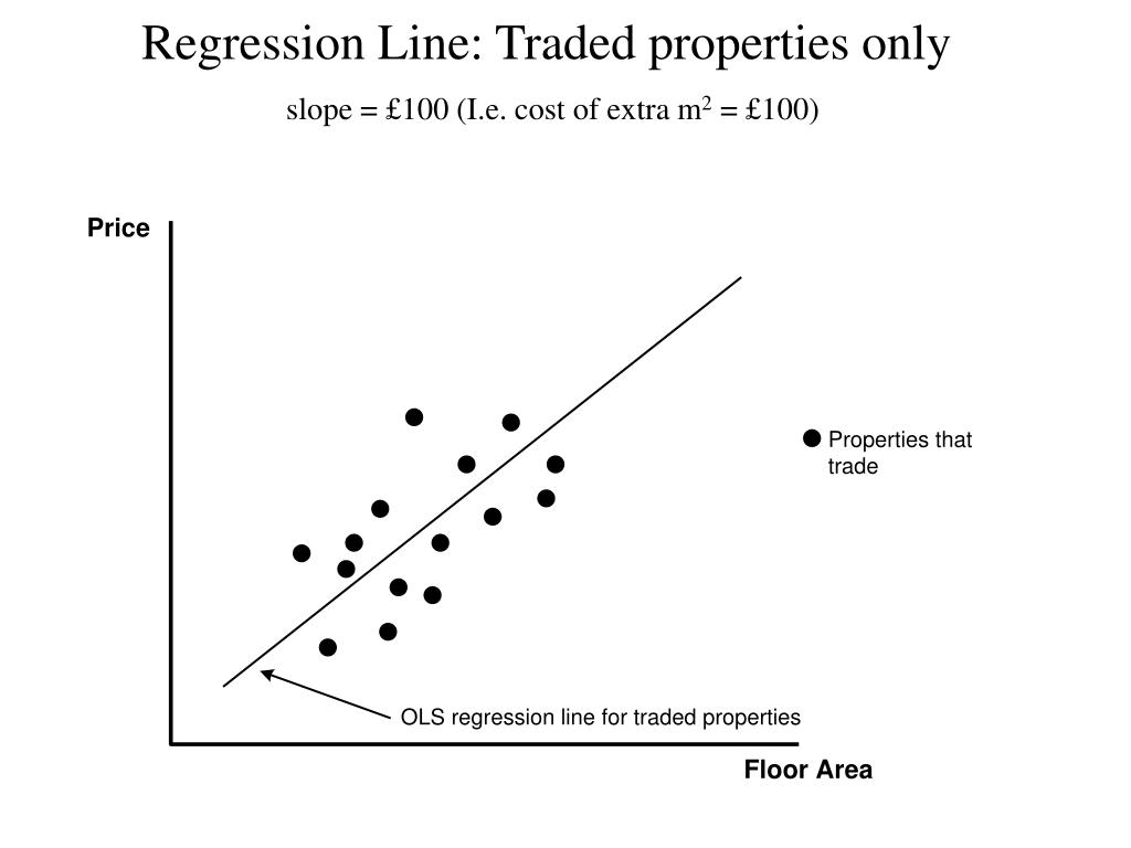 Regression Line: Traded properties only