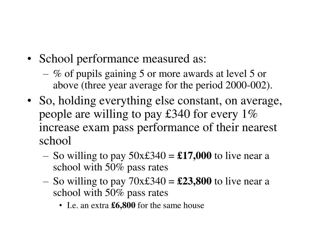 School performance measured as: