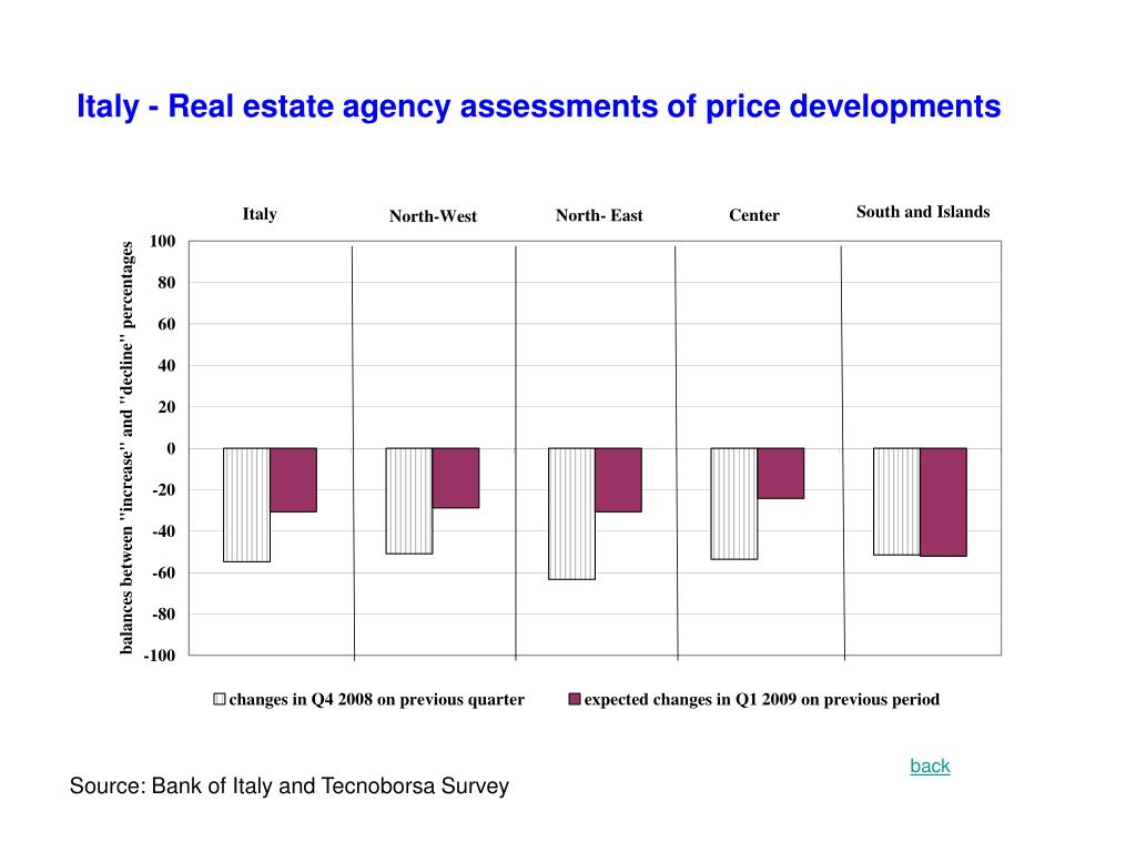 Italy - Real estate agency assessments of price developments