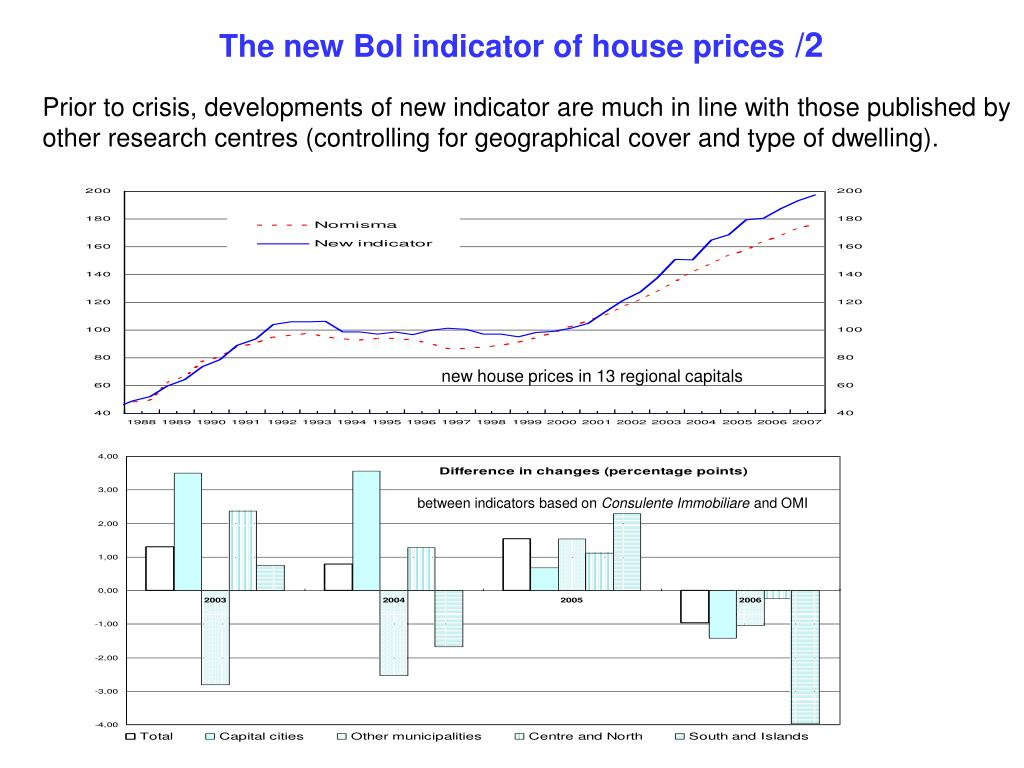 The new BoI indicator of house prices