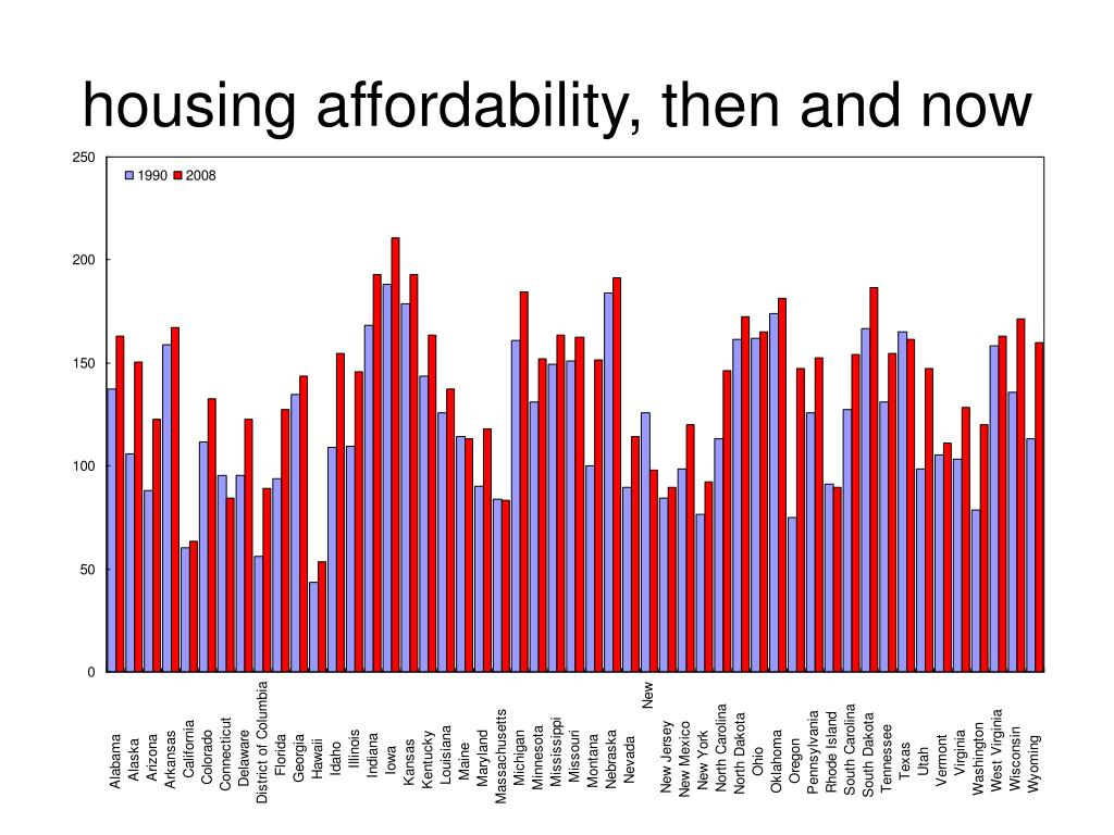 housing affordability, then and now