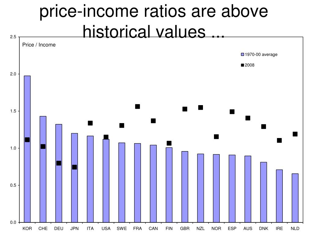 price-income ratios are above historical values ...