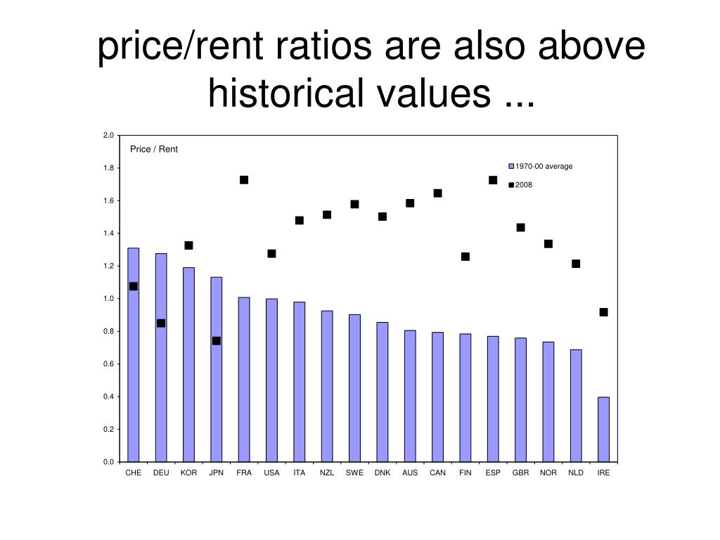 price/rent ratios are also above historical values ...