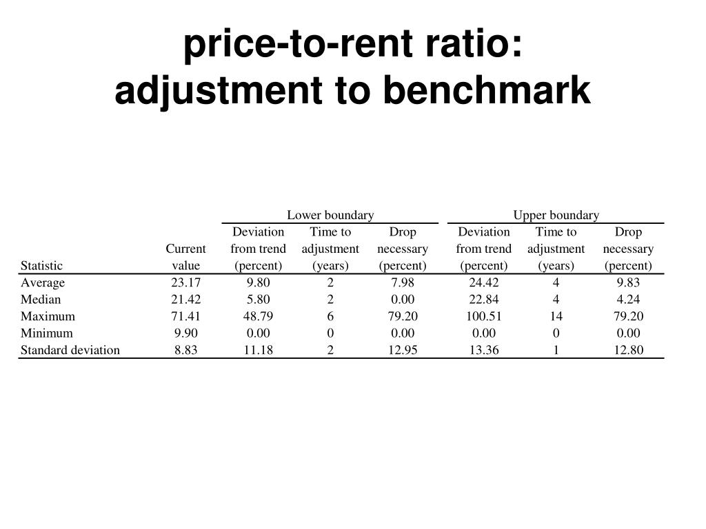 price-to-rent ratio:
