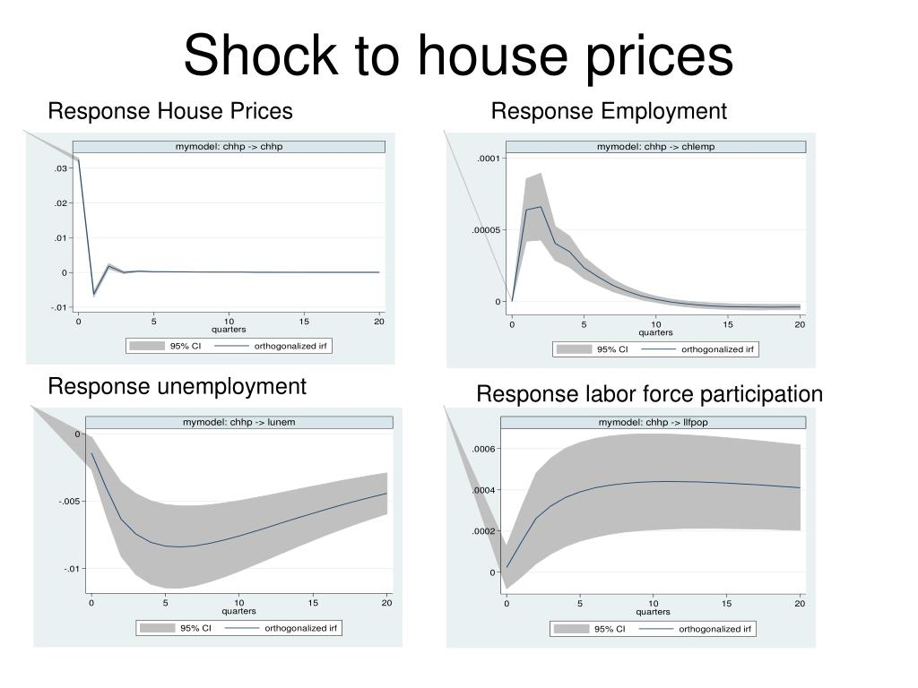Shock to house prices