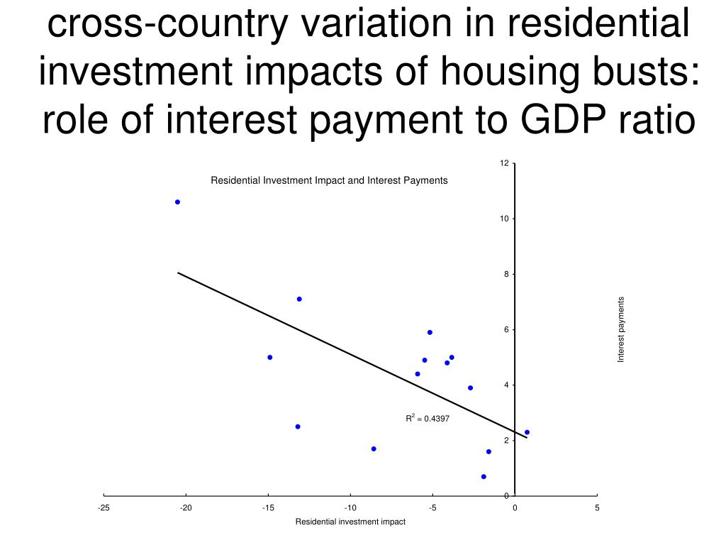 cross-country variation in residential investment impacts of housing busts:
