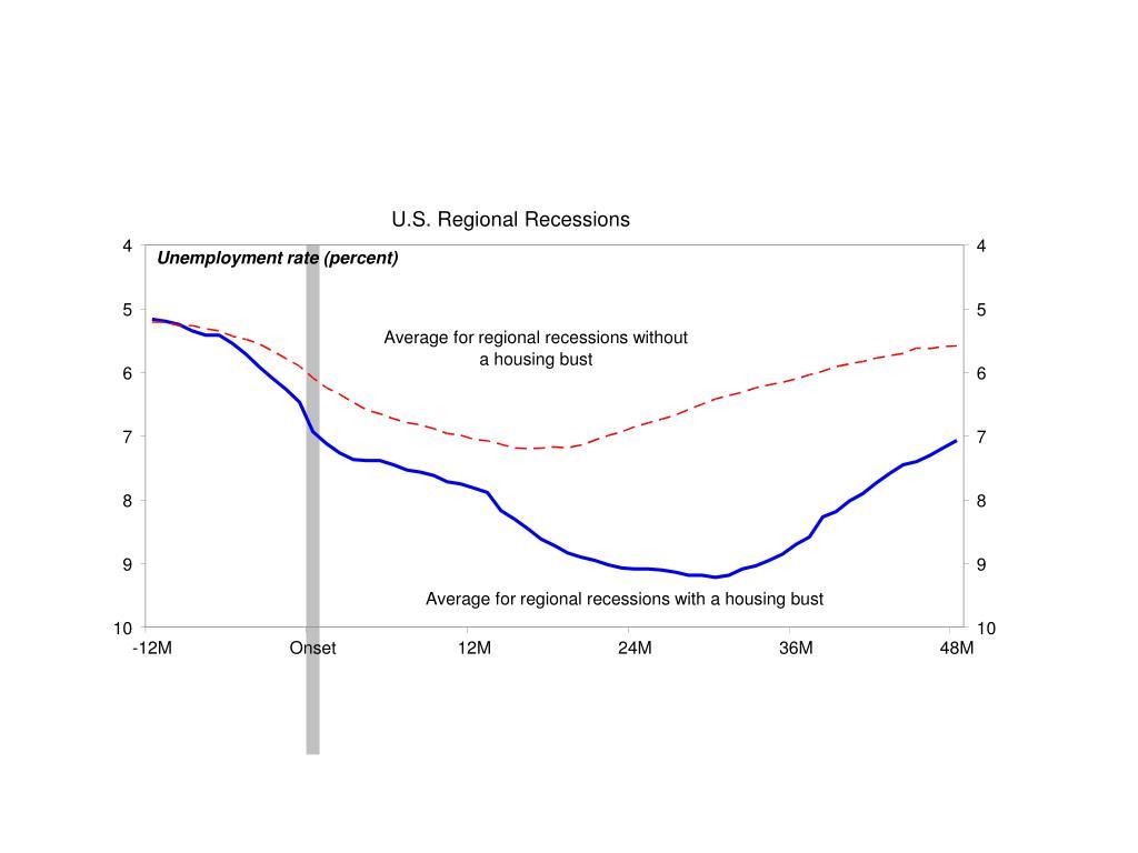 U.S. Regional Recessions