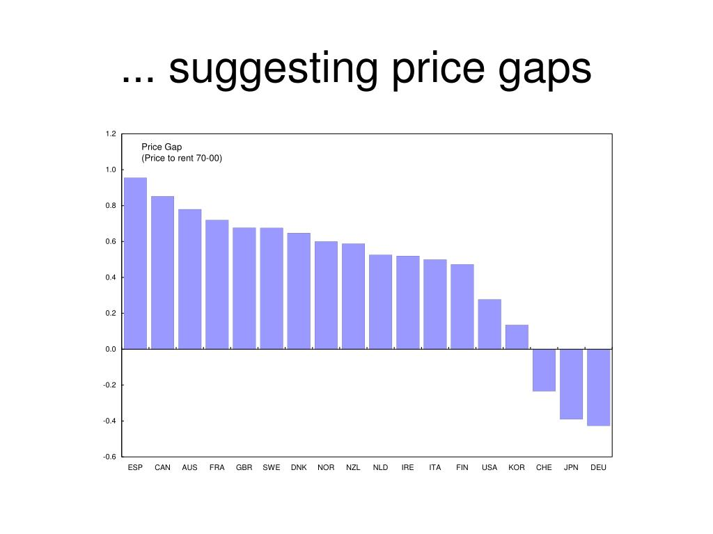 ... suggesting price gaps