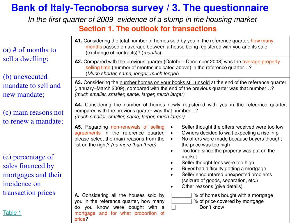 Bank of Italy-Tecnoborsa survey / 3. The questionnaire