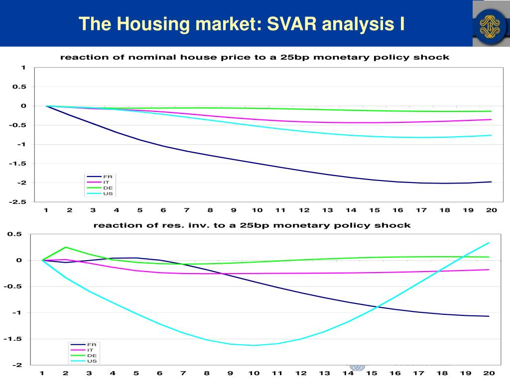 The Housing market: SVAR analysis I