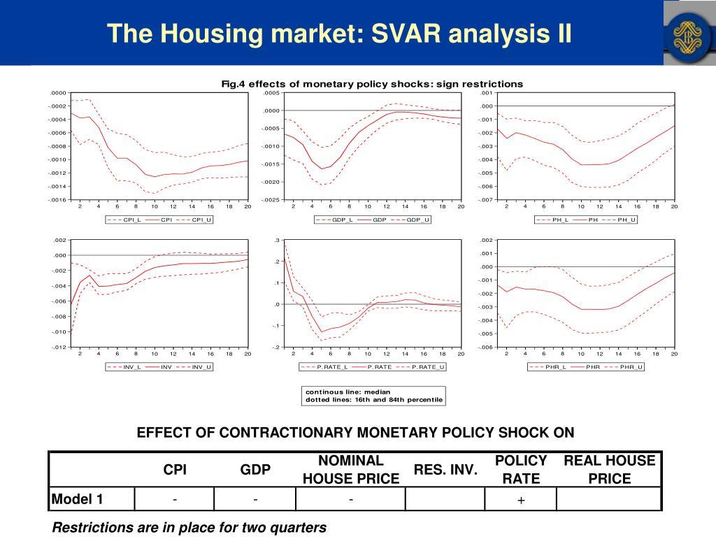 The Housing market: SVAR analysis II