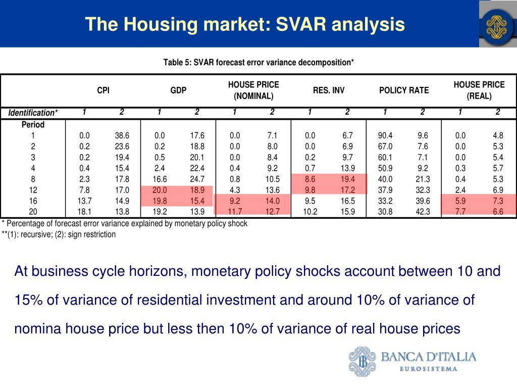 The Housing market: SVAR analysis
