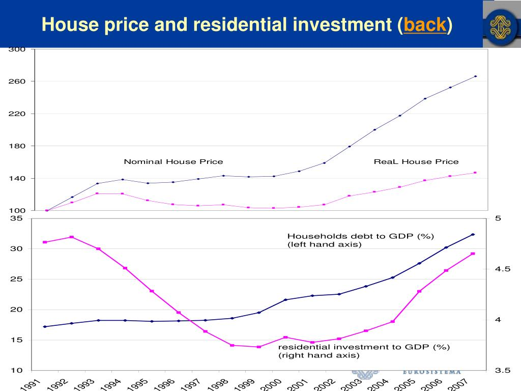 House price and residential investment (