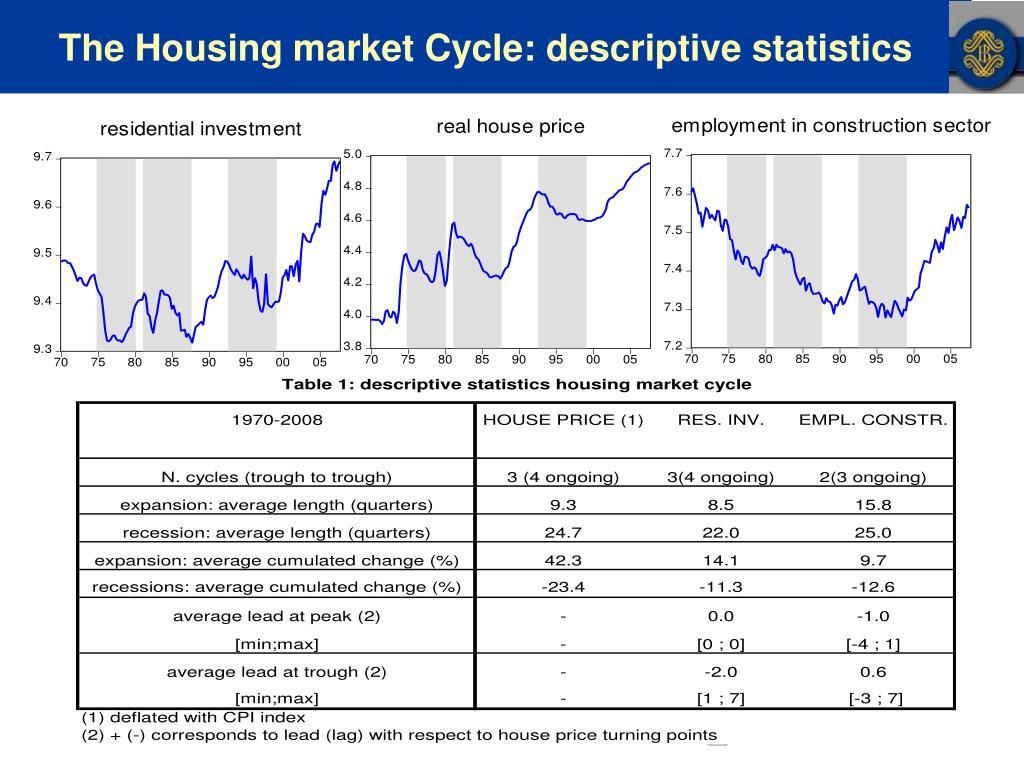 The Housing market Cycle: descriptive statistics