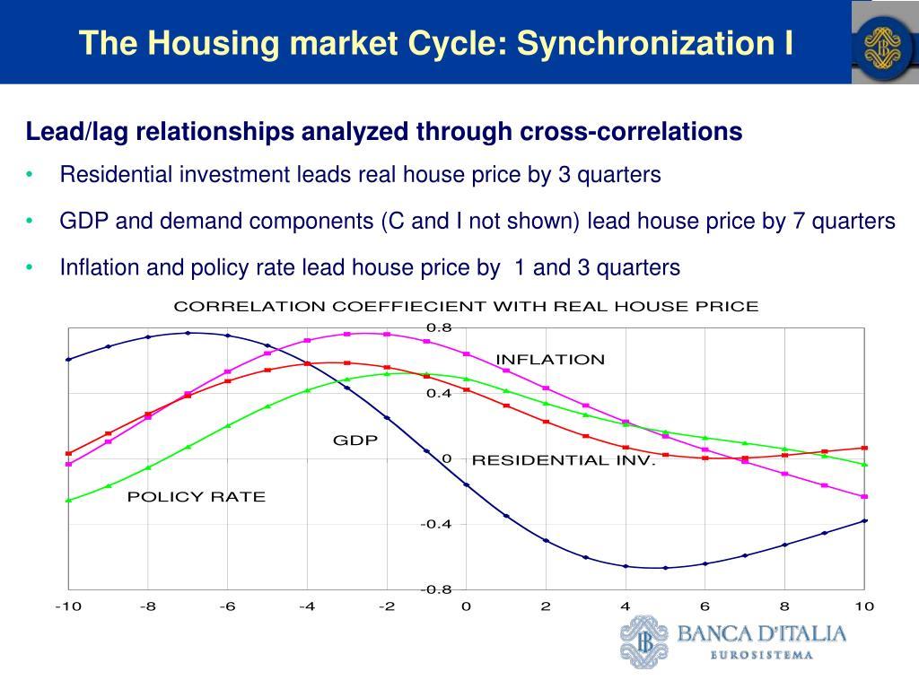 The Housing market Cycle: Synchronization I
