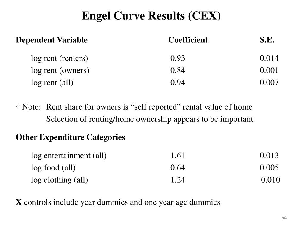 Engel Curve Results (CEX)