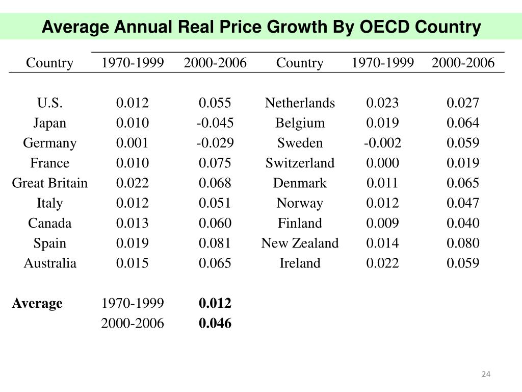 Average Annual Real Price Growth By OECD Country